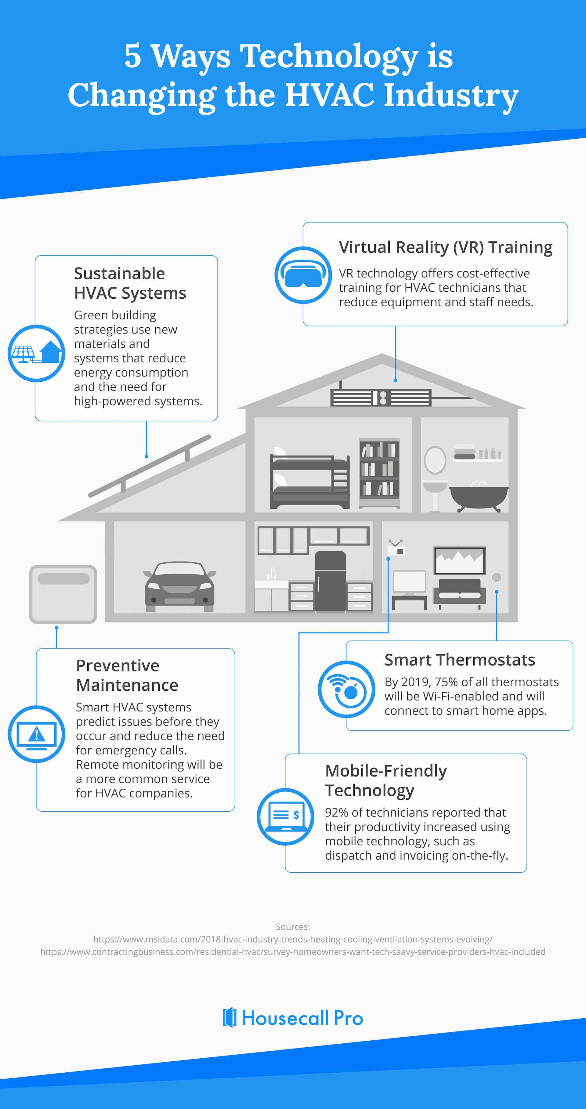 5 Ways Technology is Changing the HVAC Industry 1