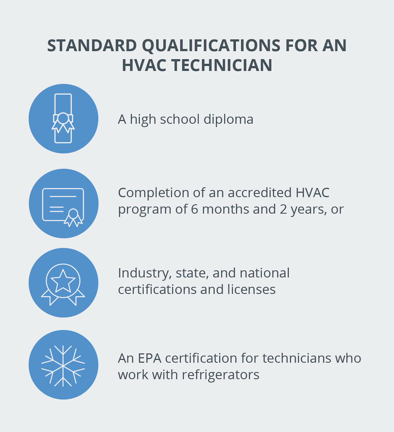 Standard qualifications for an HVAC technician
