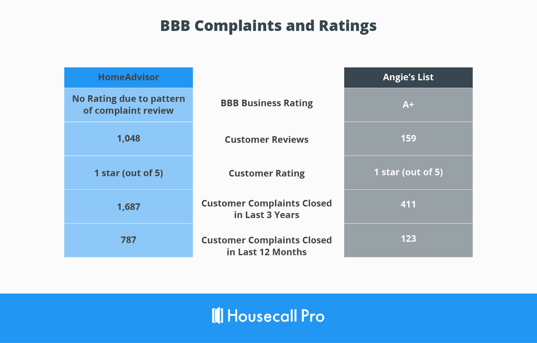 angie's list vs. homeadvisor bbb rating