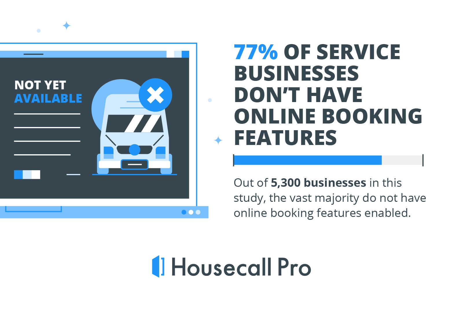 percentage of businesses that do not have online booking features enabled