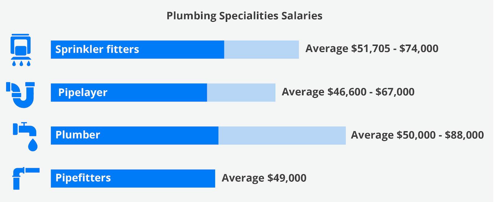 Housecall Pro Plumbing Specialities Salary