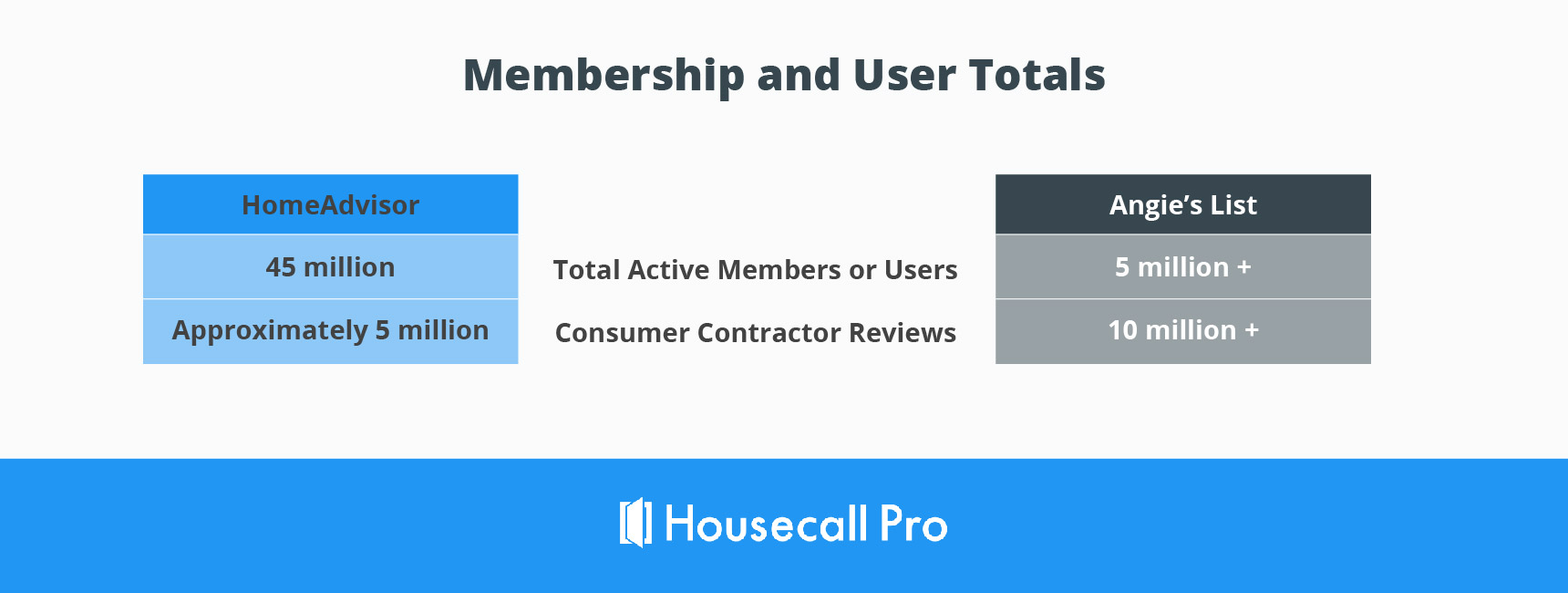 angie's list vs. homeadvisor membership