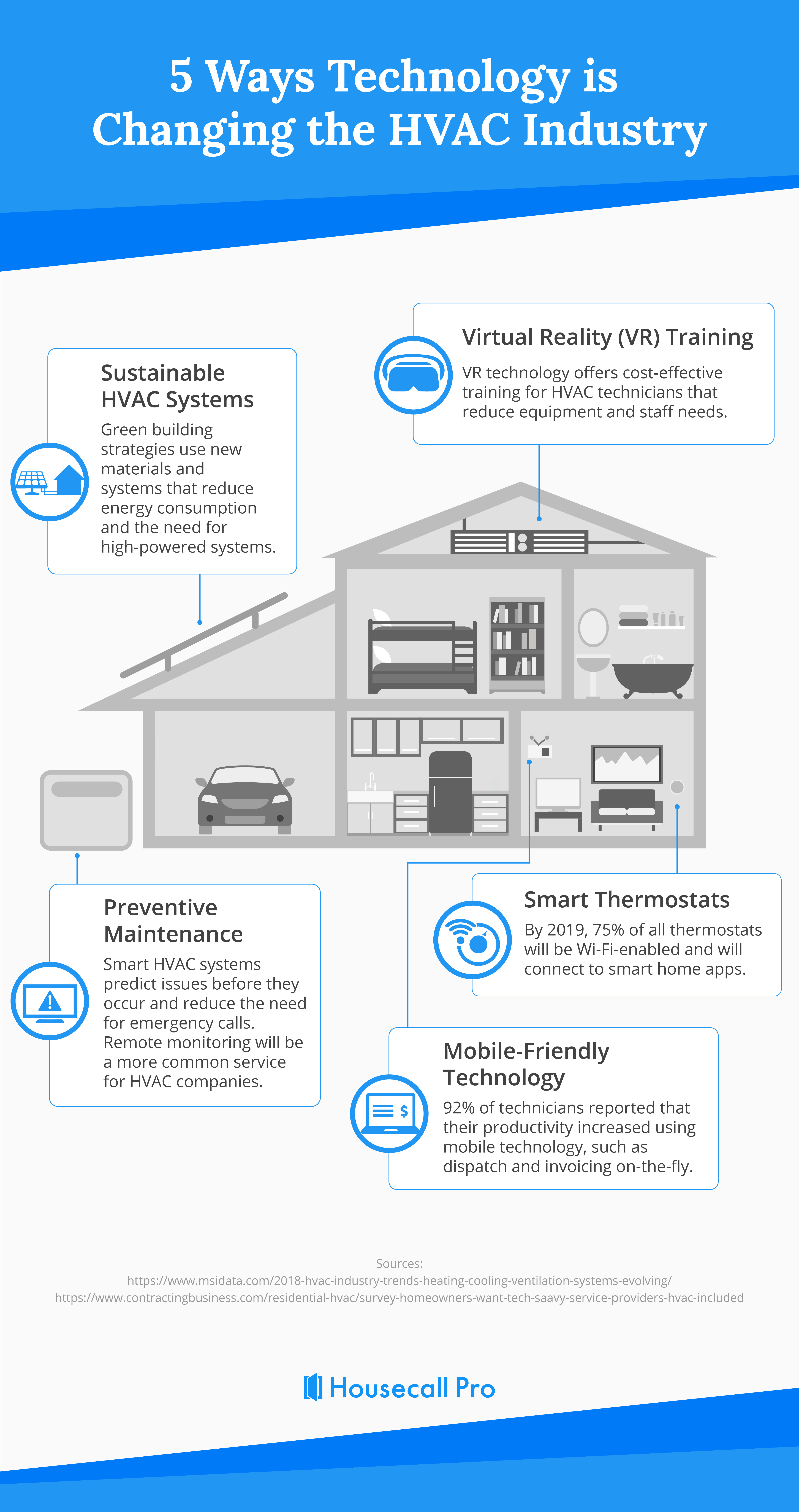 Infographic Hvac Technology