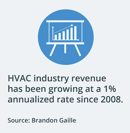 HVAC industry growth since 2008