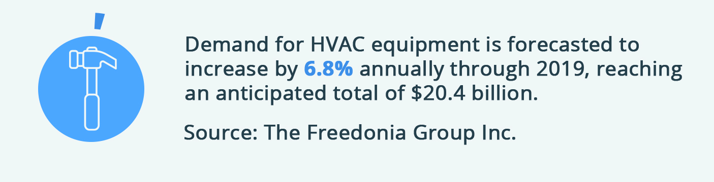 Demand for HVAC equipment is forecasted to increase by 6.8% annually through