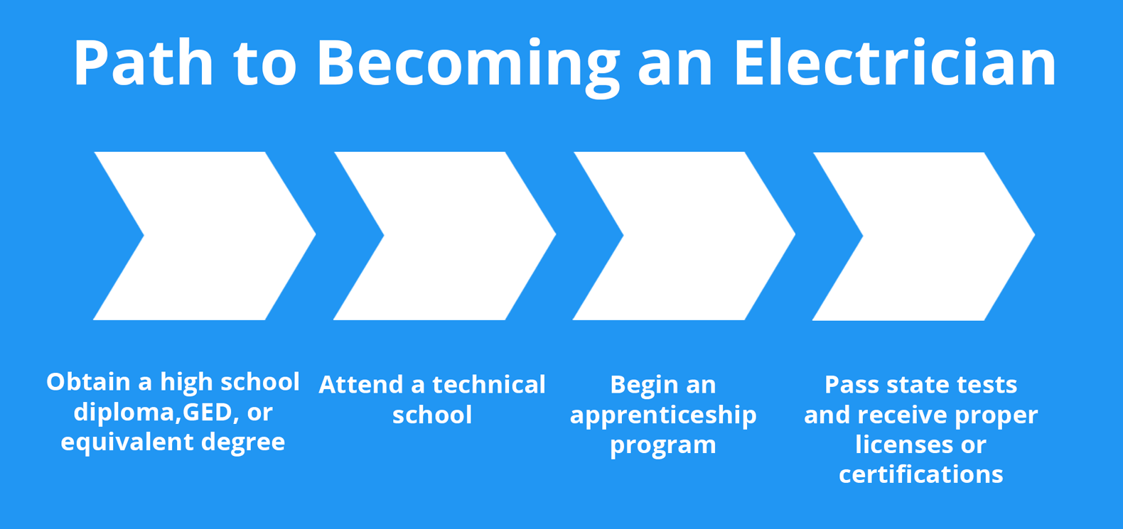 Path to Becoming an Electrician
