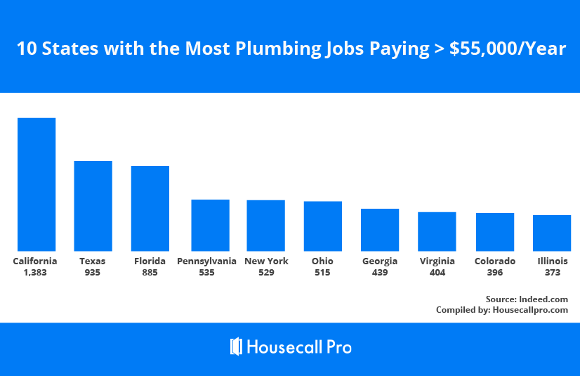How Much Does a Plumber Make in Every State: Full 2019 Data