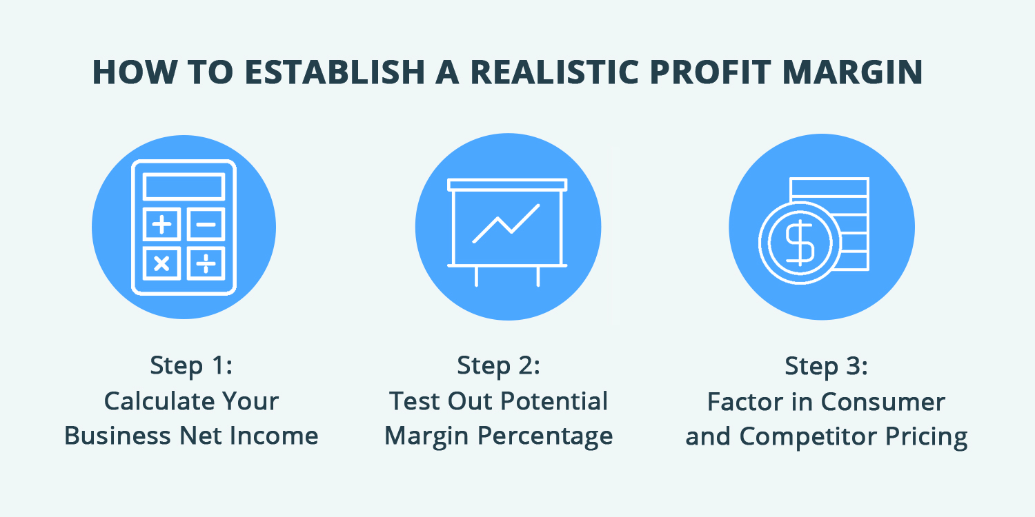 How to establish a profit margin