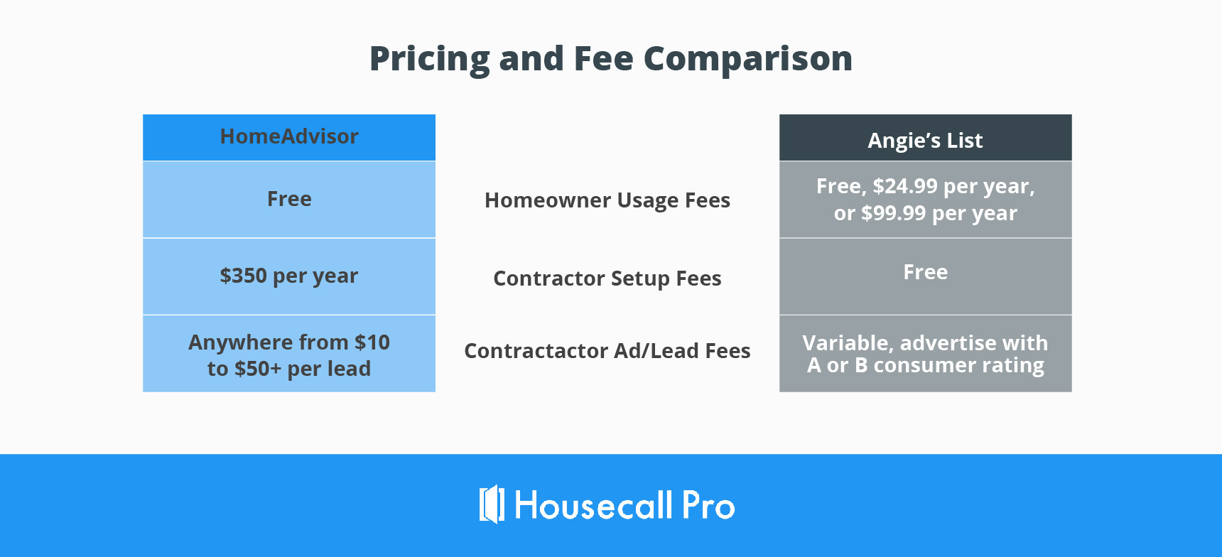 angie's list vs homeadvisor pricing