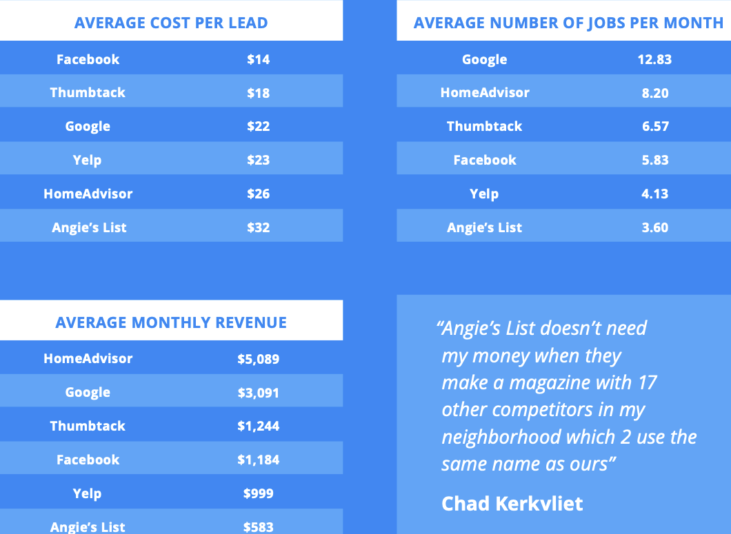 cleaning average cost per lead