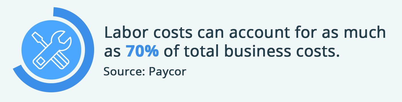 Labor costs can account for up to 70% of business expenses