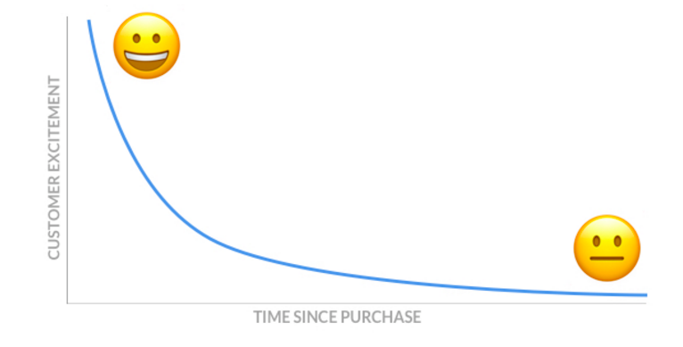 Peak excitement graph