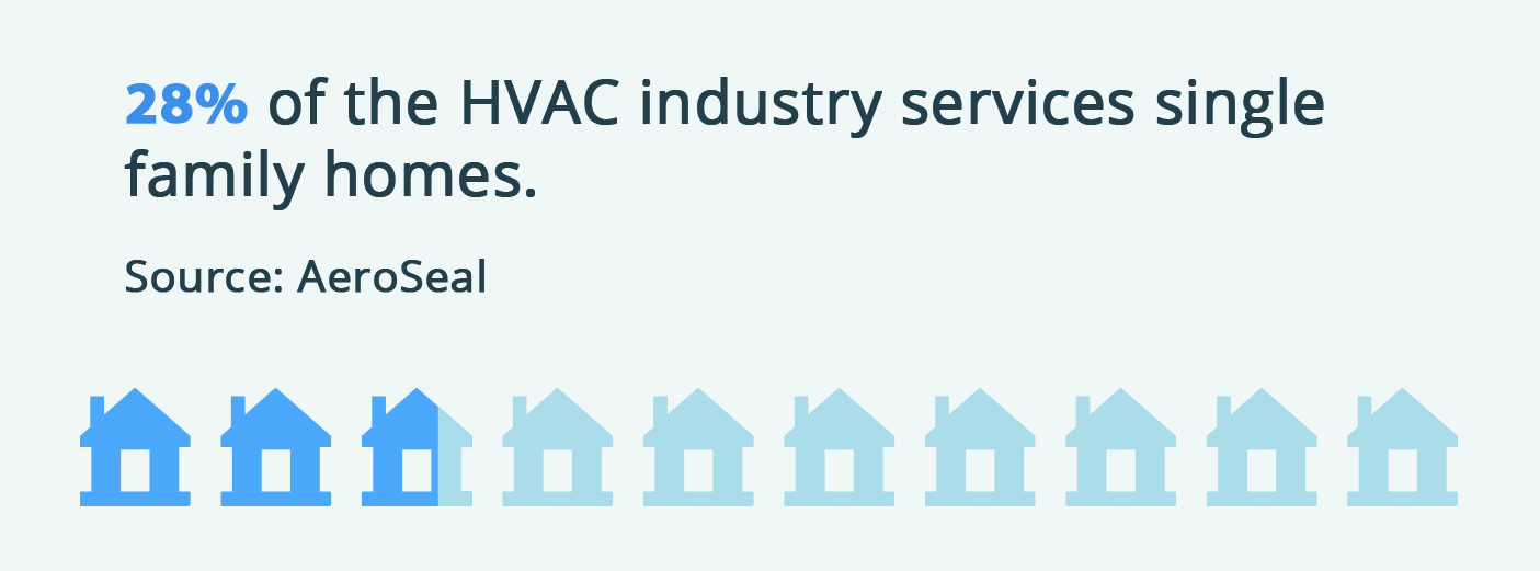 28% of the HVAC industry services single family homes.