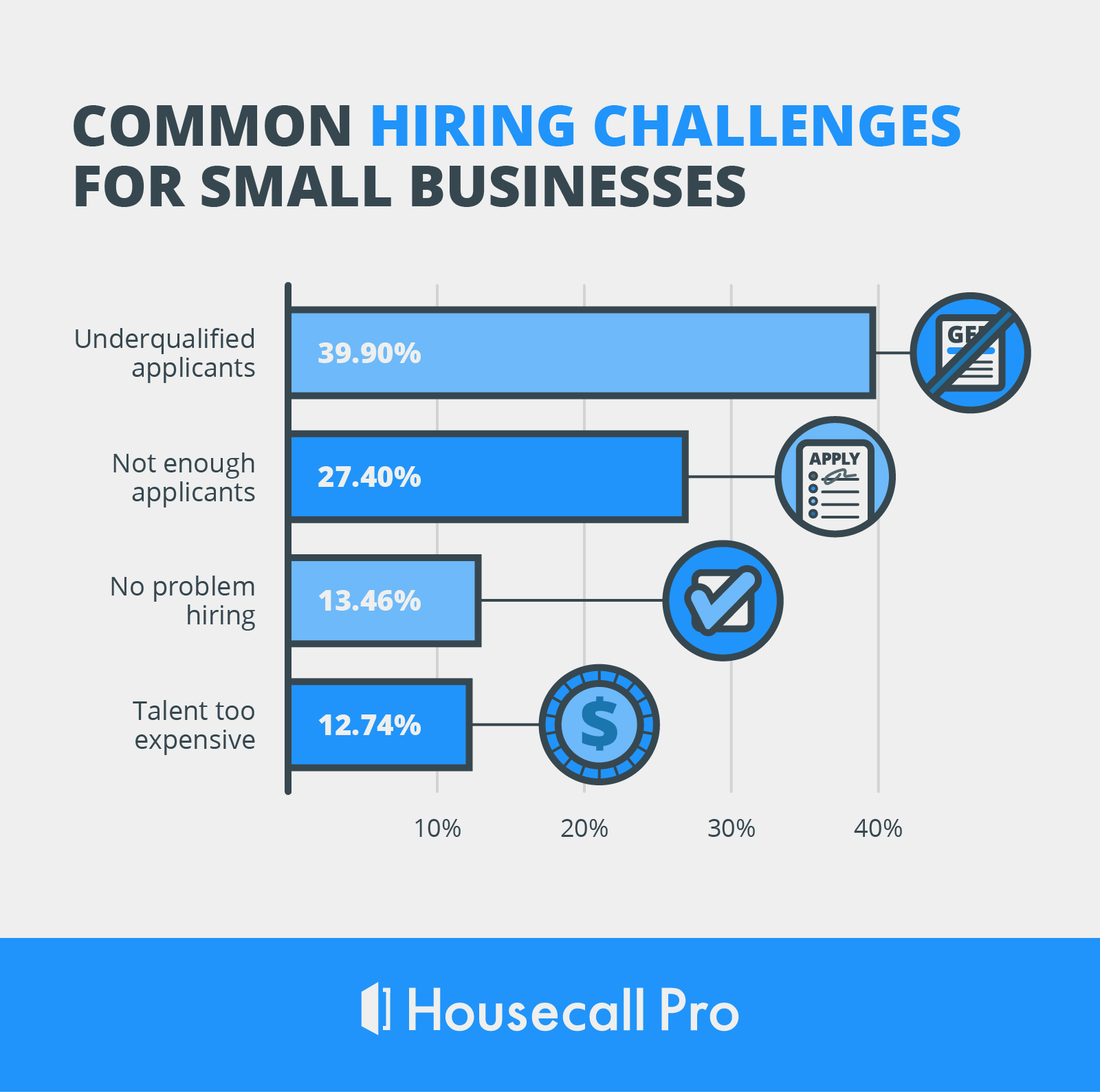 Survey data visualization of the hiring challenges most commonly experienced by small business owners