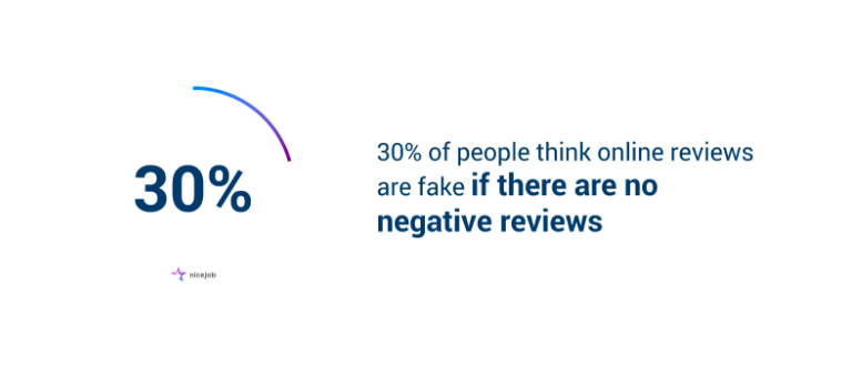 30% of Americans think online reviews are fake if there are no negative reviews