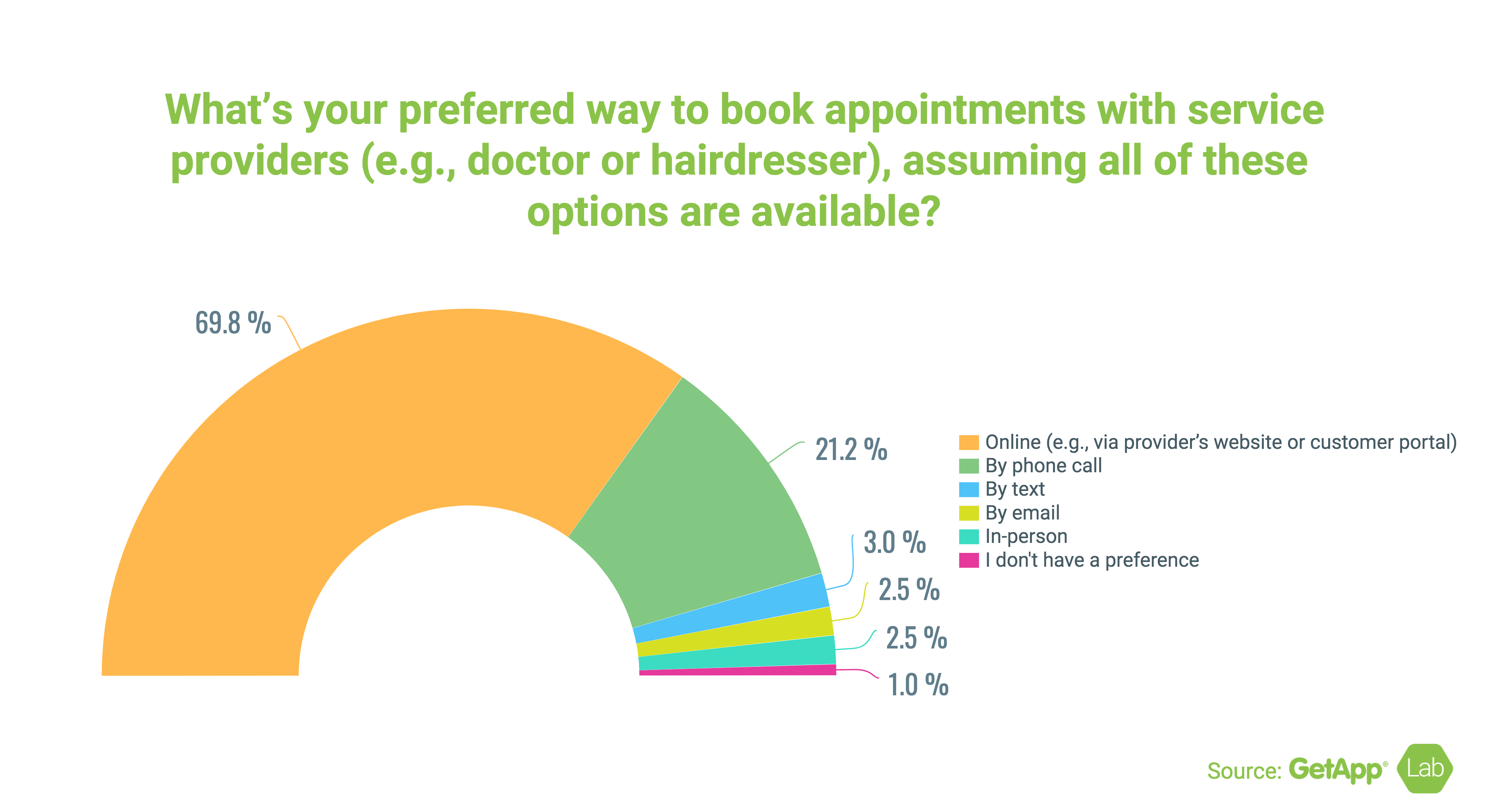 graph percent book appointments