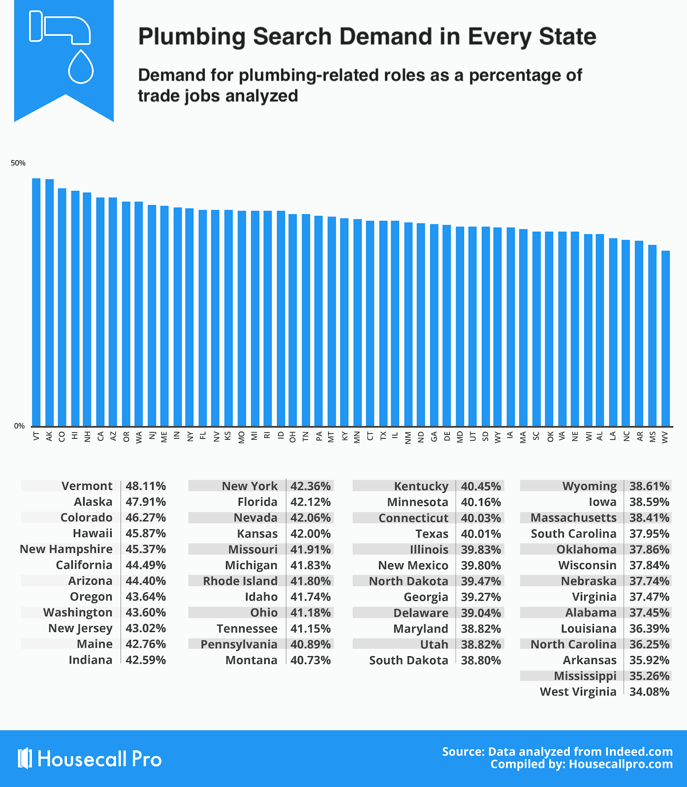 plumbing search demand in every state
