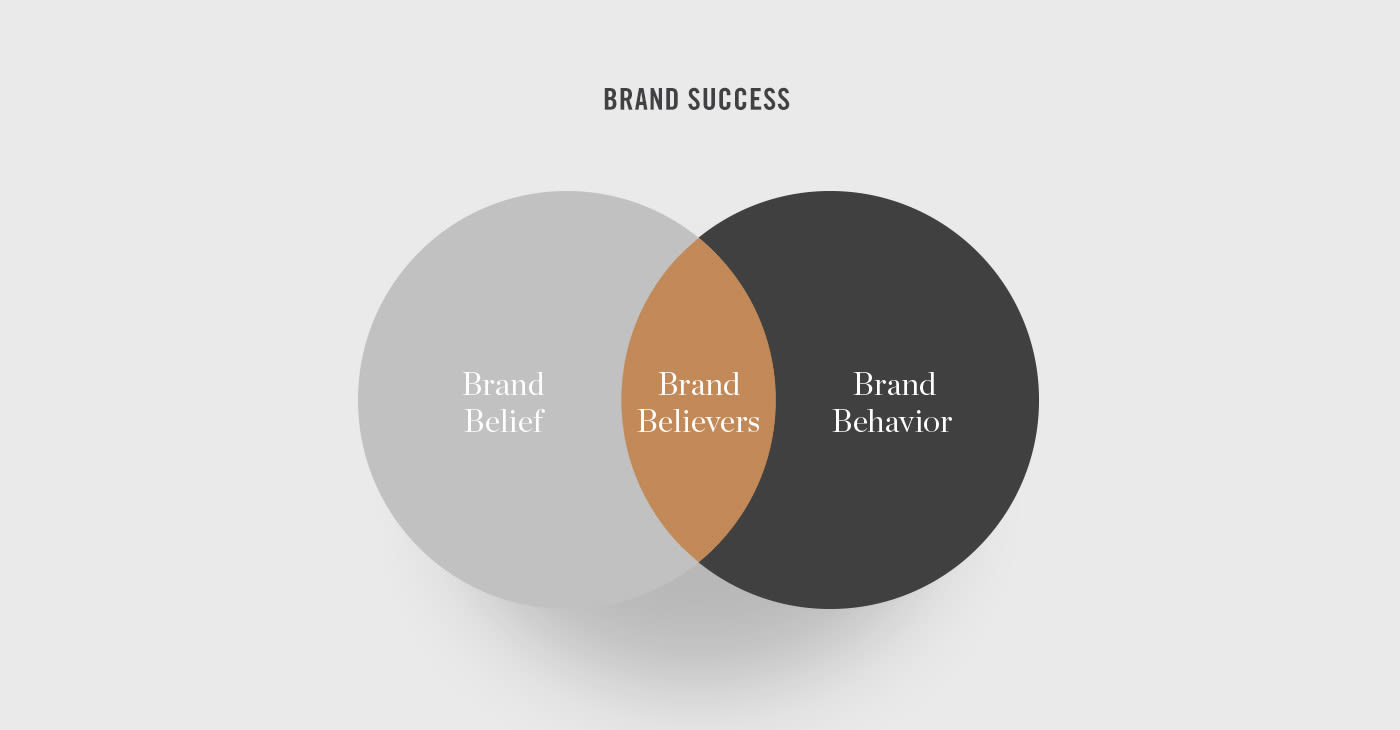 The Heart of Brand Success Introduction-1