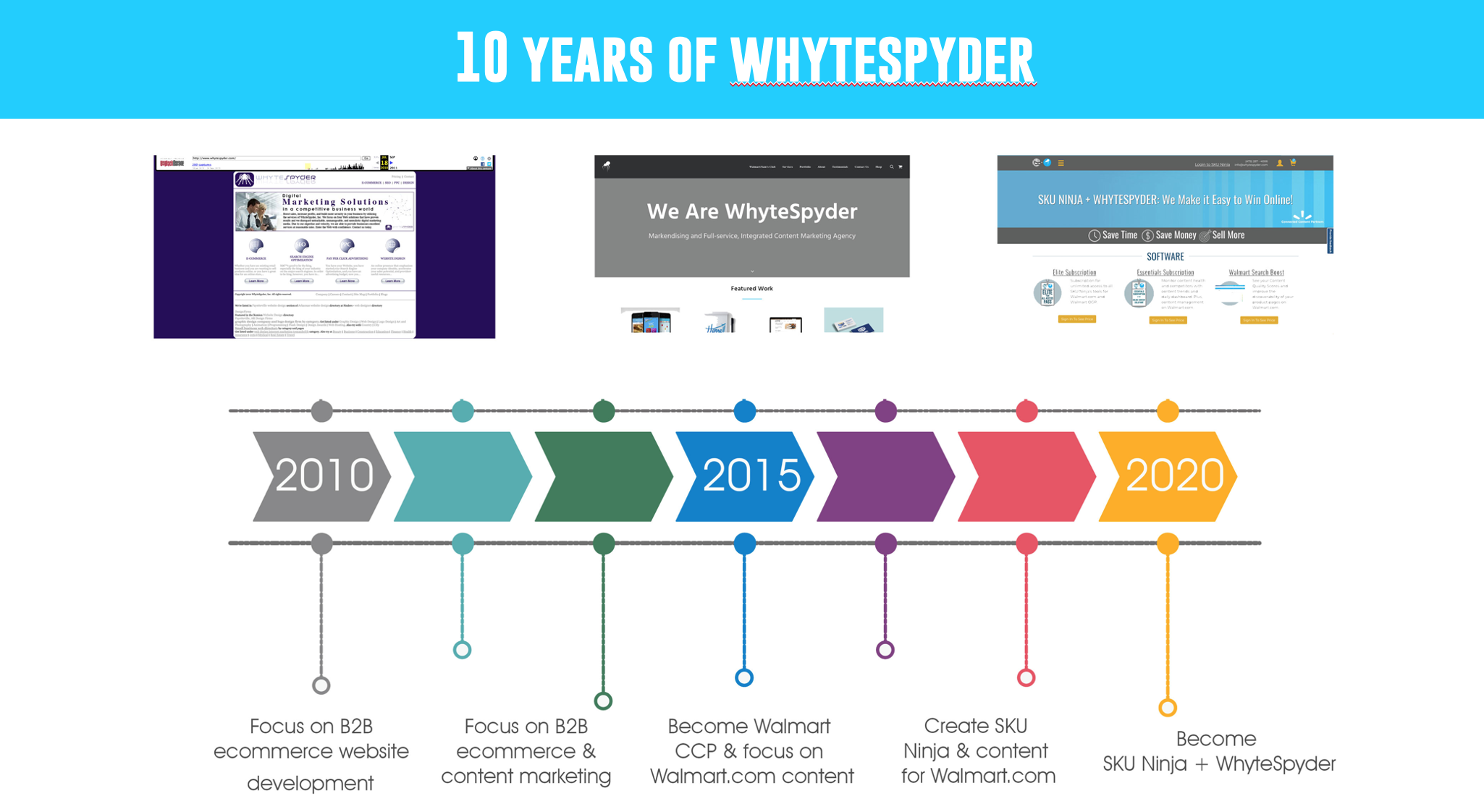 10 Years of WhyteSpyder!