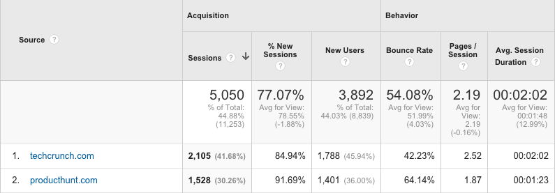 Product Hunt Google Analytics