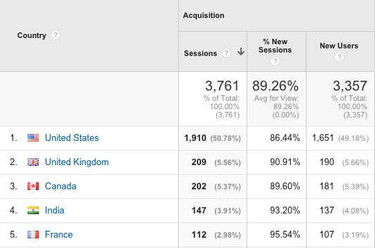 Product Hunt Google Analytics country