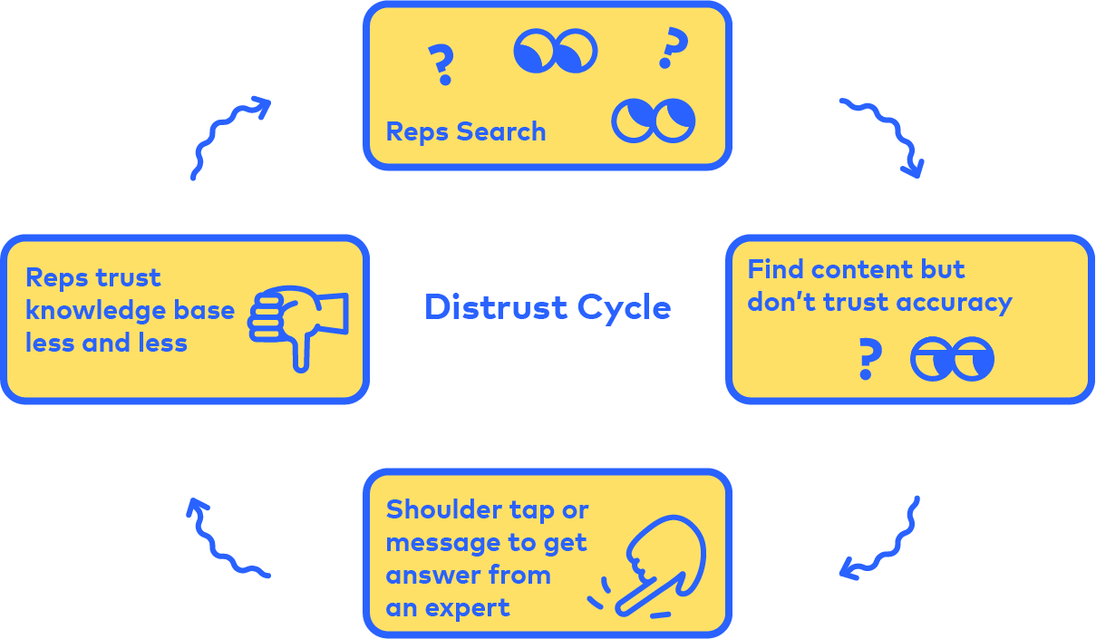 Cycle of distrust