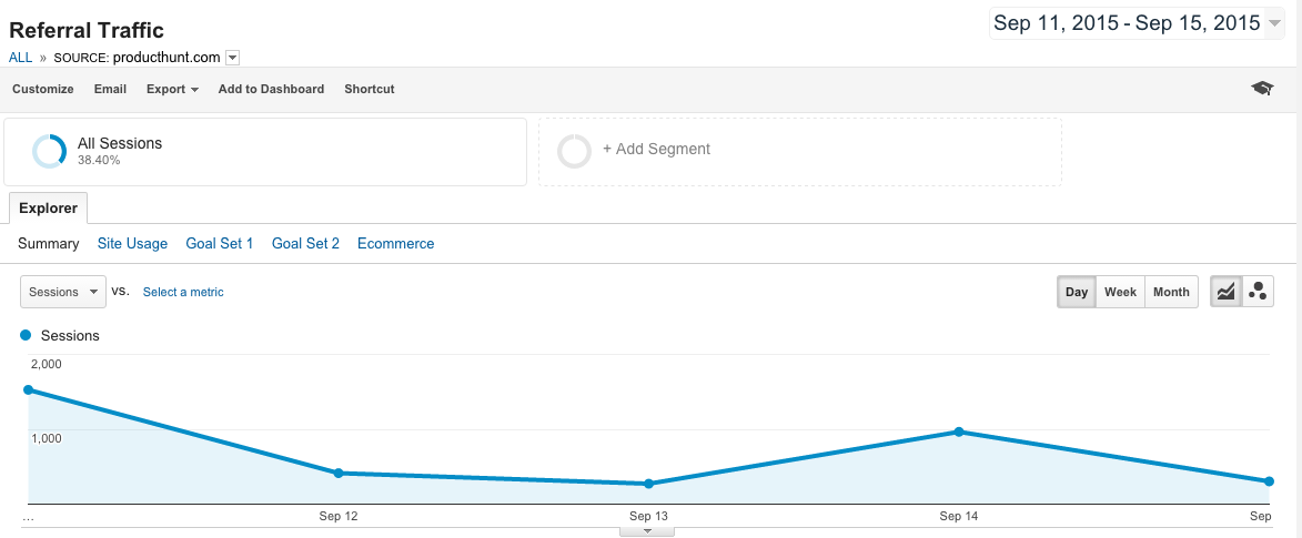 Product Hunt Google Analytics Referral