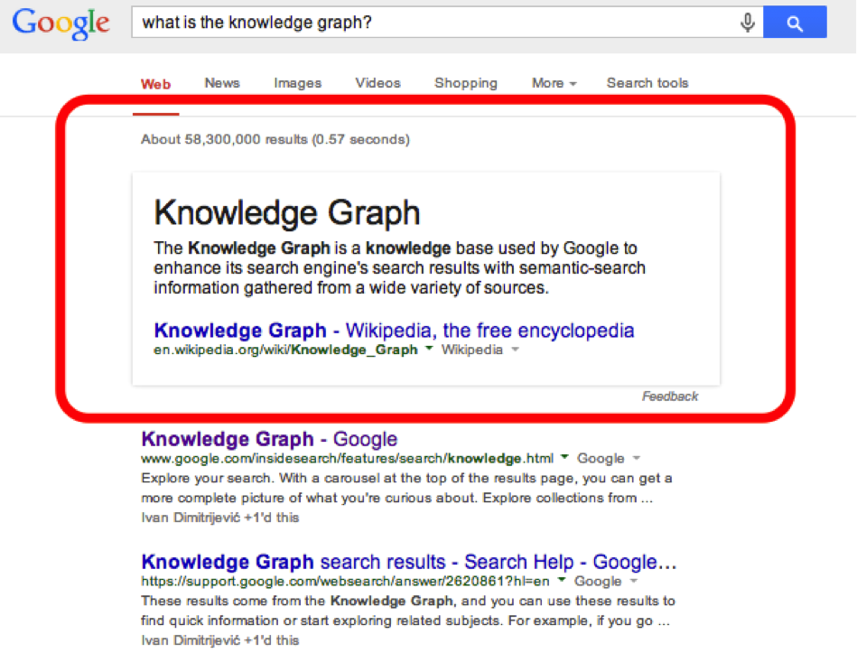 SERP Knowledge Graph