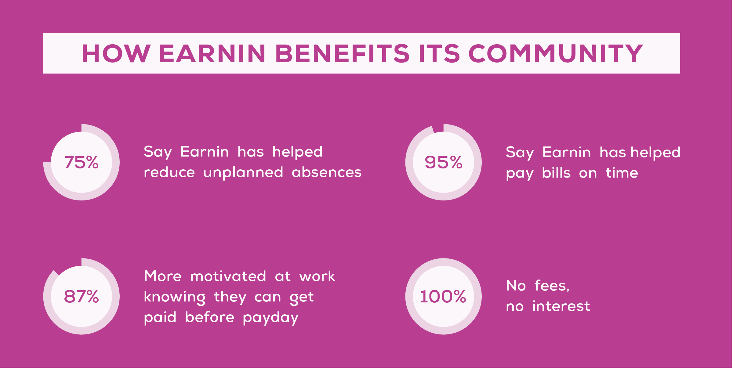 75% Say Earnin has helped reduce unplanned absences.  87% More motivated at work knowing they can get paid before payday.  95% Say Earnin has helped pay bills on time.  100% No fees, no interest.