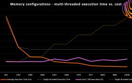 AWS re:Invent 2020 Day 3: Optimizing Lambda Cost with Multi-Threading | Sentia