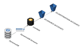 Data Continuity Service for DynamoDB   Sentia
