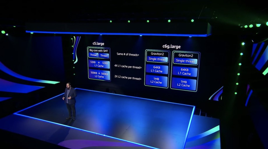 AWS re:Invent 2020 Day 10: The Future of Cloud Runs on ARM