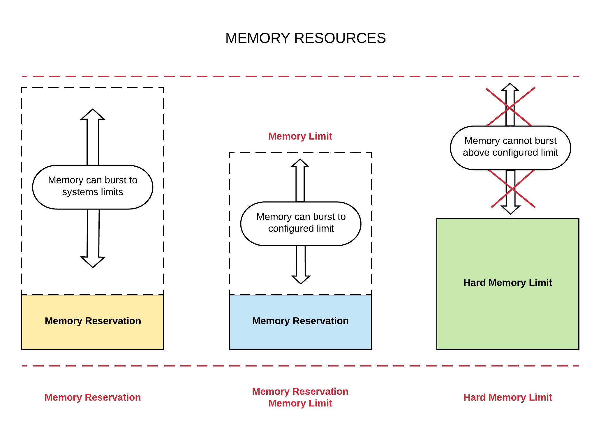 memory resources