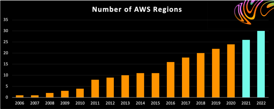 Number of AWS Regions