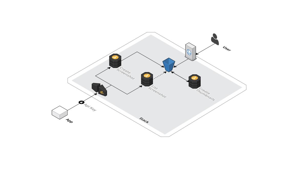 Serverless Screenshot service with Lambda