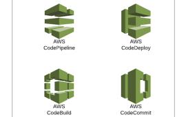 AWS Deployment Tools Overview | Sentia