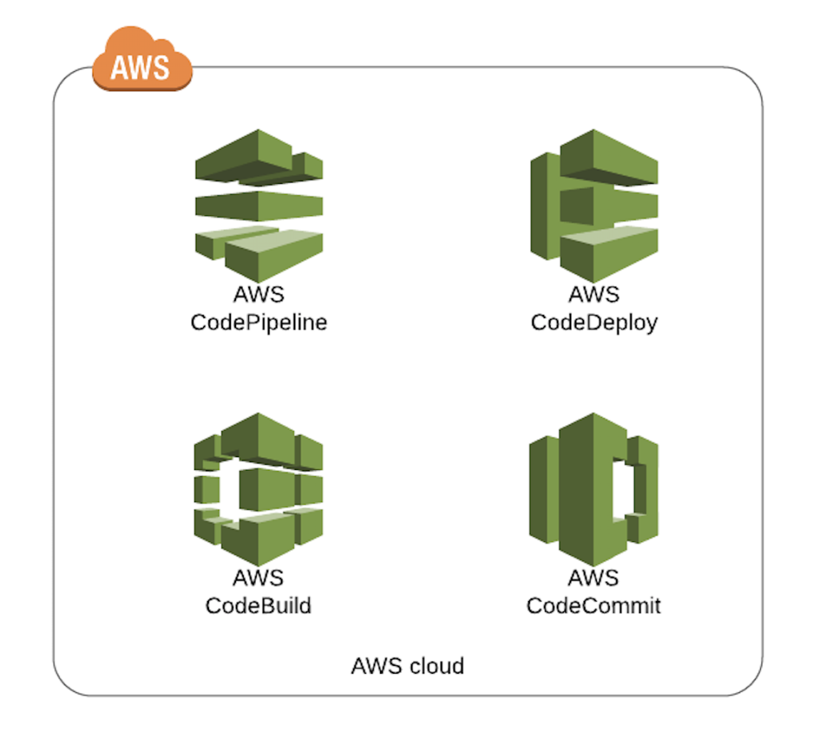 AWS Deployment Tools Overview