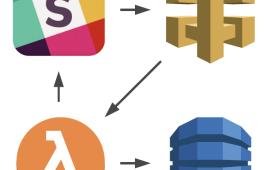 Building a Slack Bot with Serverless Framework | Sentia