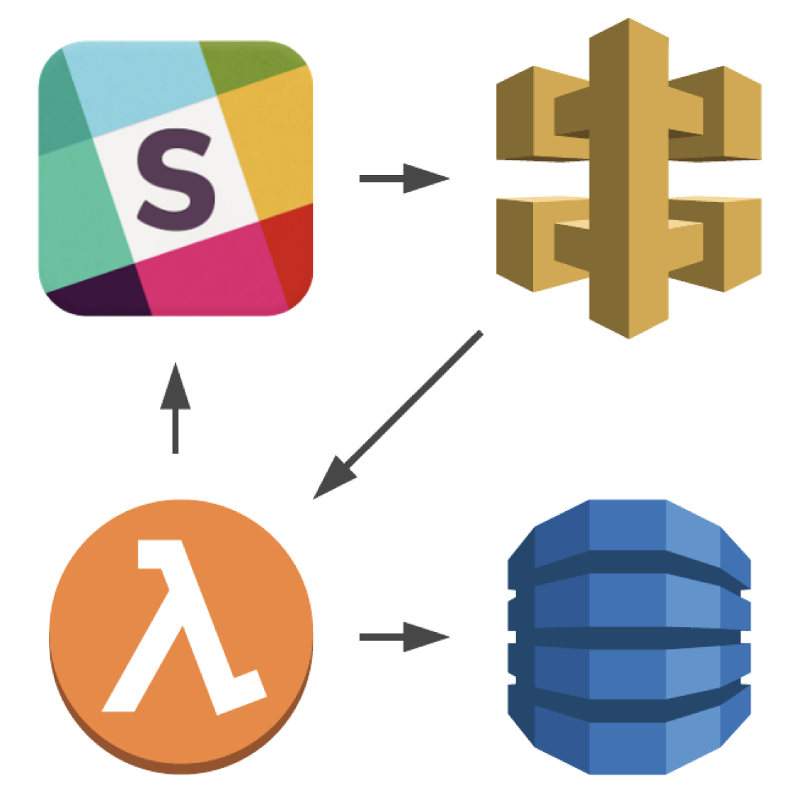 Building a Slack Bot with Serverless Framework