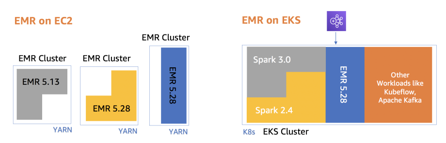 EMR on EKS