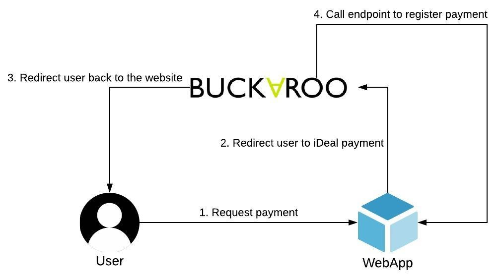 Buckaroo-Application-Flow