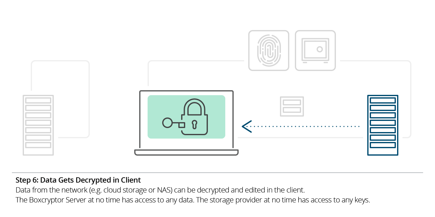 Illustration of step 6 of Boxcryptor's SSO: How data gets decrypted in the client.