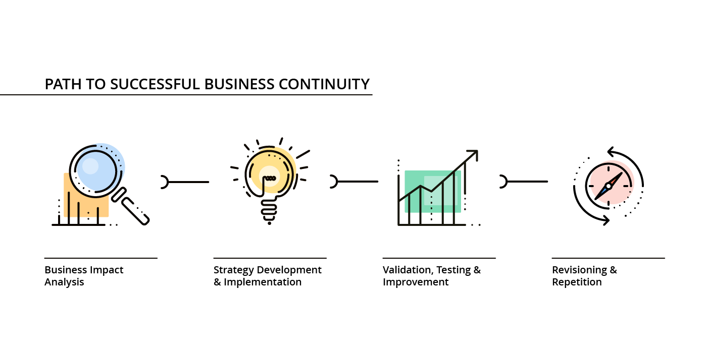 The path to successful business continuity requires a business impact analysis, the development of a strategy and the implementation of this strategy, a continuous validation, testing and improvement, as well as a recurring revision and repetition of the steps involved.