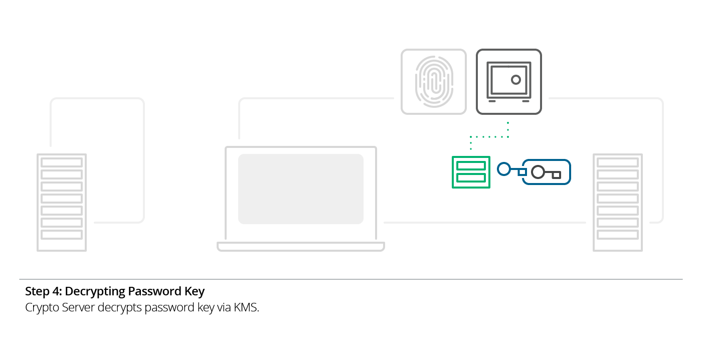 Illustration of step 4 of Boxcryptor's SSO: the process of decrypting the password key.