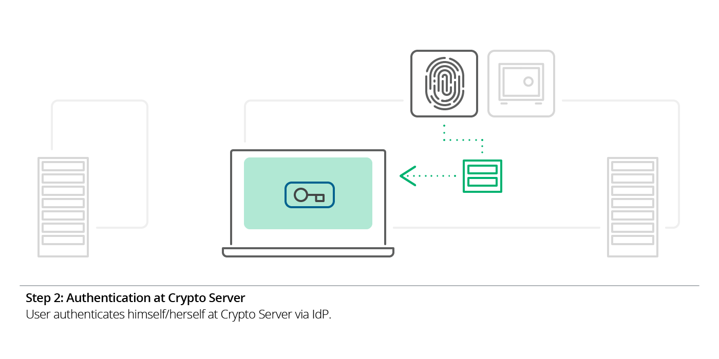 Illustration SSO Step 2: Authentication at Crypto Server