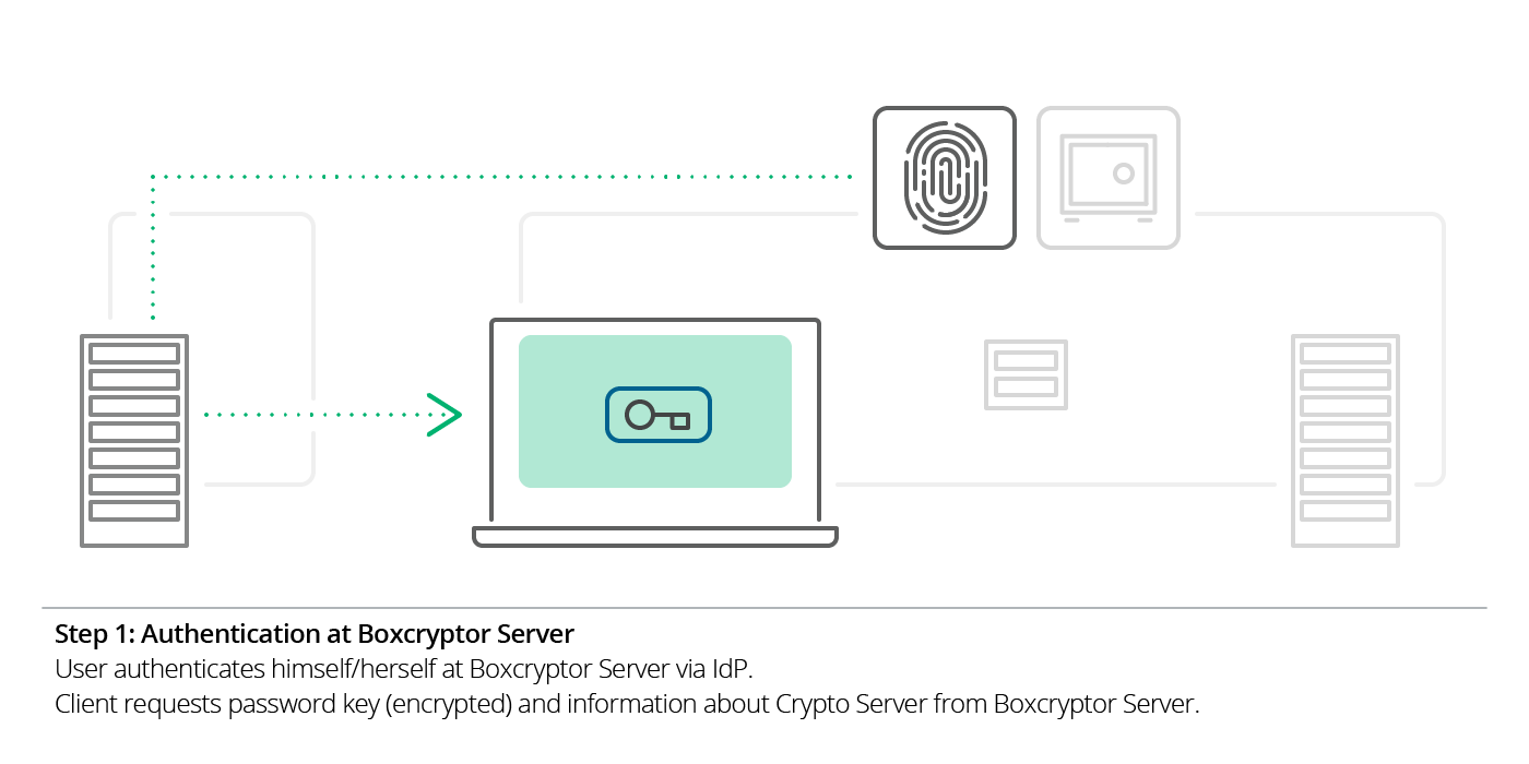 Illustration: Step 1: Authentication at Boxcryptor Server via IdP. Client requests encrypted password key and info about Crypto Server from the Boxcryptor Server.