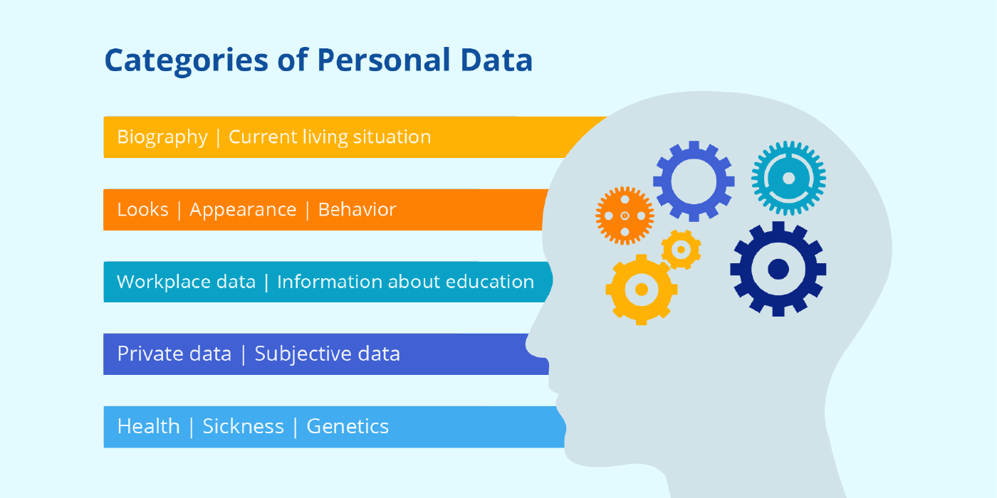 Categories of Personal Data