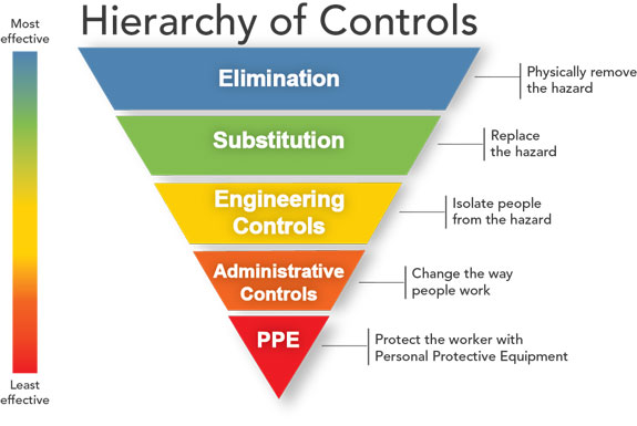 Hierarchy of Controls from CDC Guidelines