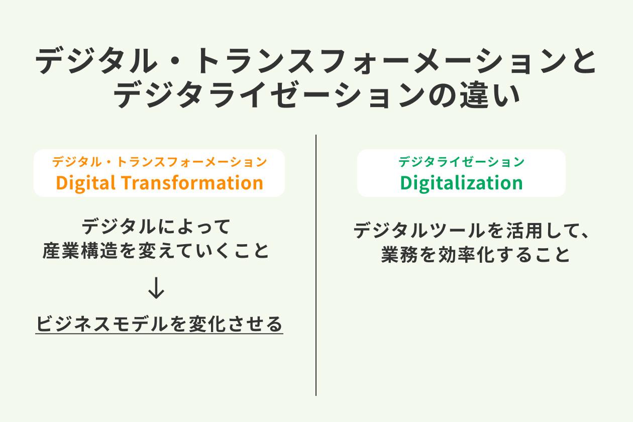 デジタルトランスフォーメーションの基礎知識