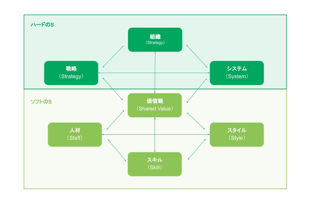 組織マネジメントのためのマッキンゼー7Sフレームワーク